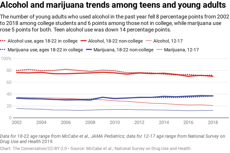 Trend lines for alcohol and marijuana use by age